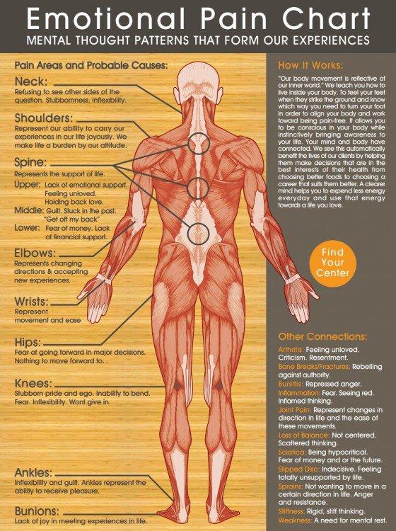 Source :http://www.cforcestudio.com/resources/emotional-pain-chart
